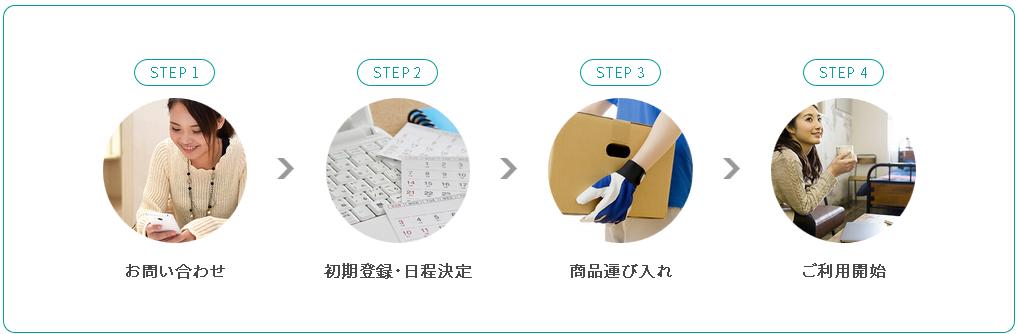あんしんレンタルサービス_ご利用の流れ 家具スクリプション