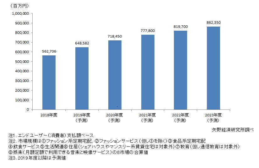 サブスクリプションの市場成長グラフ サブスクセイカツ